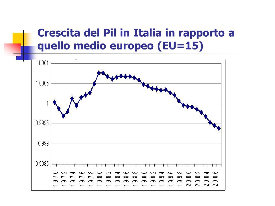 Crescita del Pil in Italia in rapporto a quello medio europeo (EU=15)