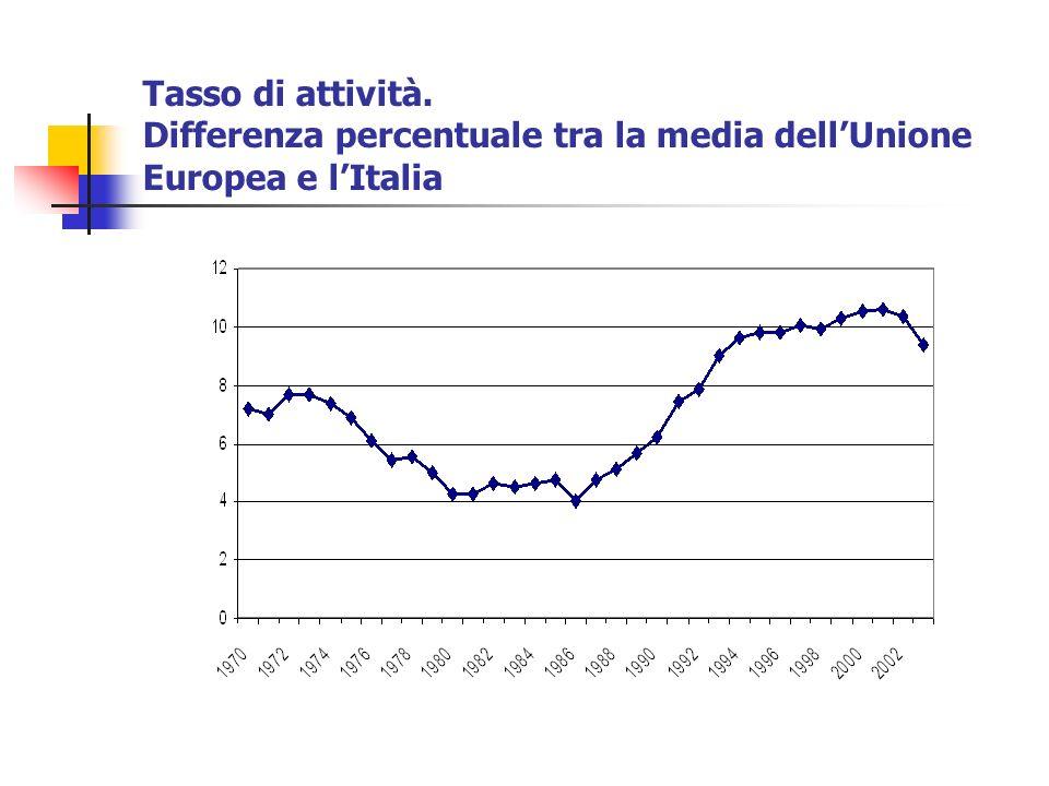 Tasso di attività. Differenza percentuale tra la media dellUnione Europea e lItalia