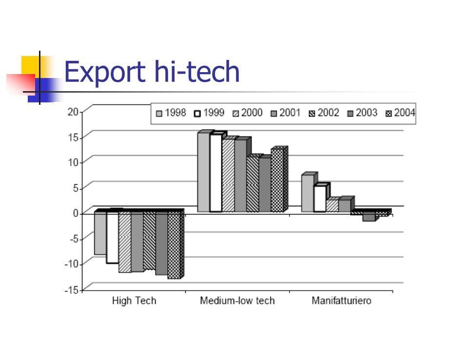 Export hi-tech