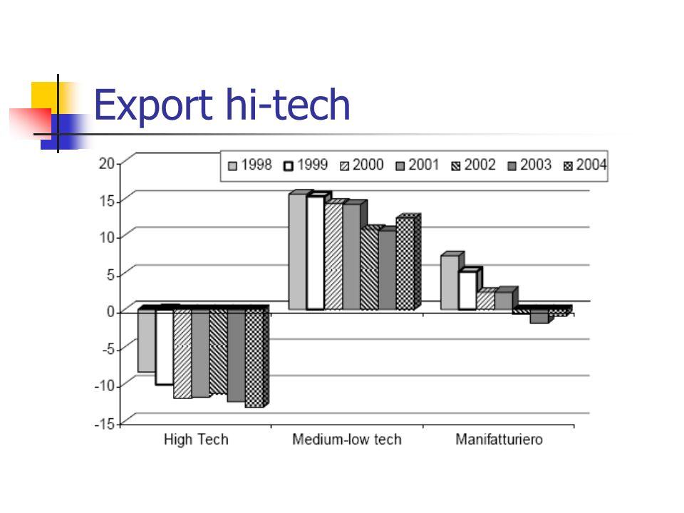 Export hi-tech