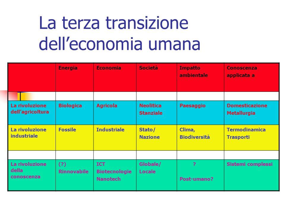 La terza transizione delleconomia umana EnergiaEconomiaSocietàImpatto ambientale Conoscenza applicata a La rivoluzione dellagricoltura BiologicaAgrico