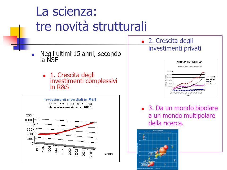La scienza: tre novità strutturali Negli ultimi 15 anni, secondo la NSF 1. Crescita degli investimenti complessivi in R&S 2. Crescita degli investimen