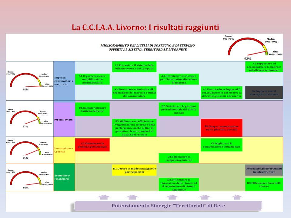 La C.C.I.A.A. Livorno: I risultati raggiunti