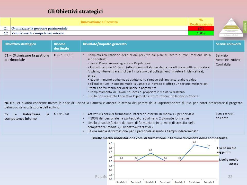 22Relazione sulla Performance 2011 Gli Obiettivi strategici Obiettivo strategicoRisorse destinate Risultato/Impatto generatoServizi coinvolti C1 – Ott