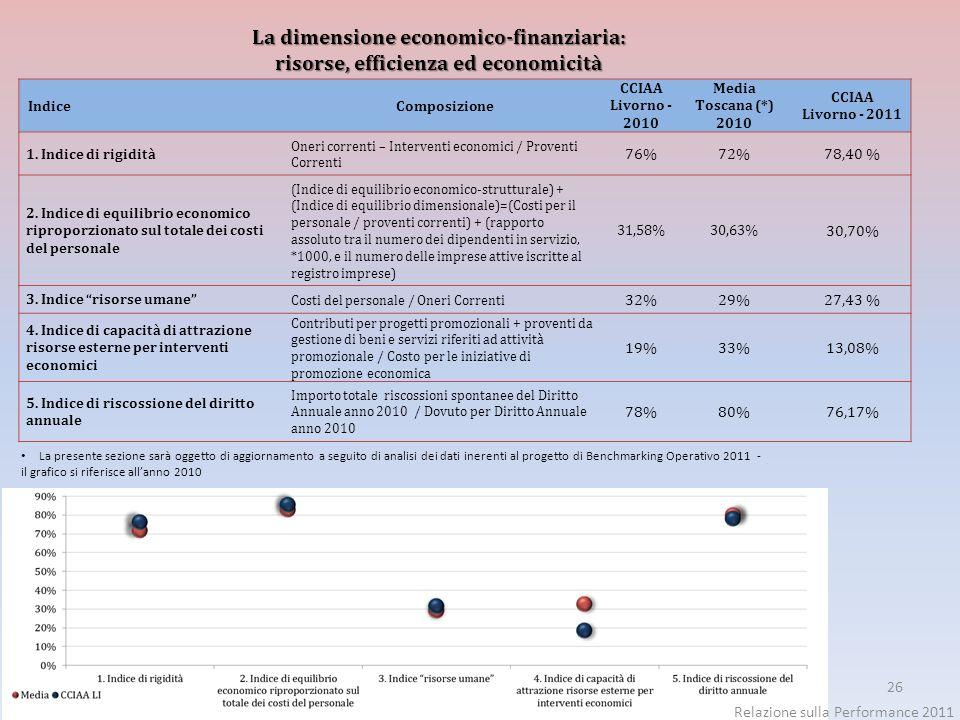 26 La dimensione economico-finanziaria: risorse, efficienza ed economicità La presente sezione sarà oggetto di aggiornamento a seguito di analisi dei