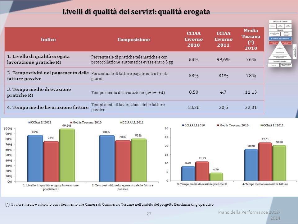 Livelli di qualità dei servizi: qualità erogata 27 Piano della Performance 2012- 2014 IndiceComposizione CCIAA Livorno 2010 CCIAA Livorno 2011 Media Toscana (*) 2010 1.