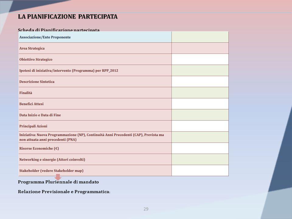 29 LA PIANIFICAZIONE PARTECIPATA Scheda di Pianificazione partecipata Programma Pluriennale di mandato : Relazione Previsionale e Programmatica :