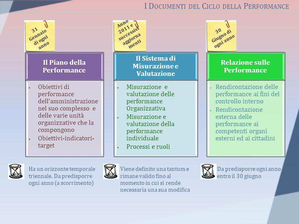 30 Giugno di ogni anno Anno 2011 e successivi aggiorna menti 31 Gennaio di ogni anno Il Piano della Performance Obiettivi di performance dellamministr