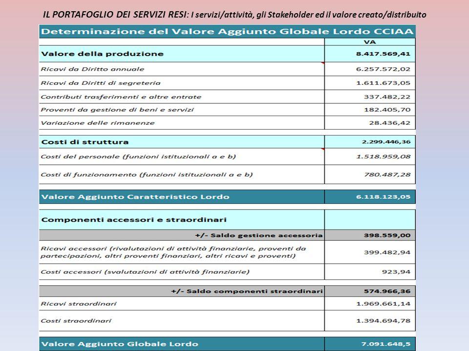 IL PORTAFOGLIO DEI SERVIZI RESI : I servizi/attività, gli Stakeholder ed il valore creato/distribuito