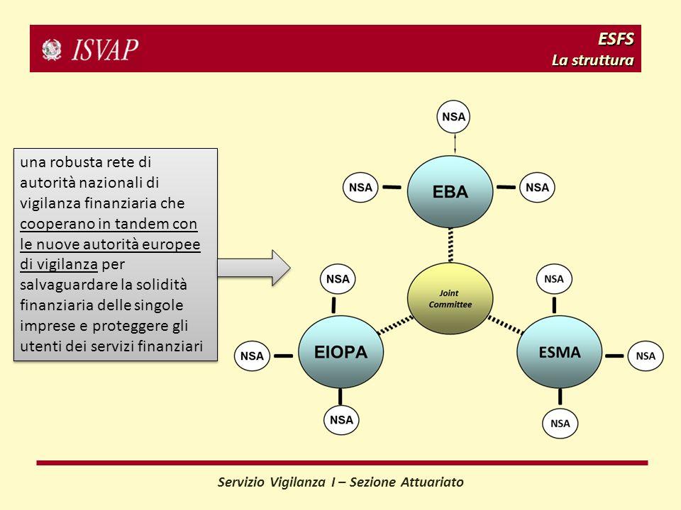 ESFS La struttura una robusta rete di autorità nazionali di vigilanza finanziaria che cooperano in tandem con le nuove autorità europee di vigilanza per salvaguardare la solidità finanziaria delle singole imprese e proteggere gli utenti dei servizi finanziari Servizio Vigilanza I – Sezione Attuariato