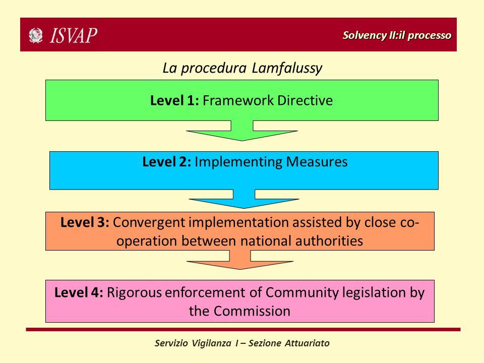 Solvency II:il processo Servizio Vigilanza I – Sezione Attuariato La procedura Lamfalussy Level 1: Framework Directive Level 2: Implementing Measures