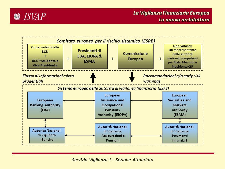 La Vigilanza Finanziaria Europea La nuova architettura Governatori delle BCN + BCE Presidente e Vice Presidente Presidenti di EBA, EIOPA & ESMA Commis