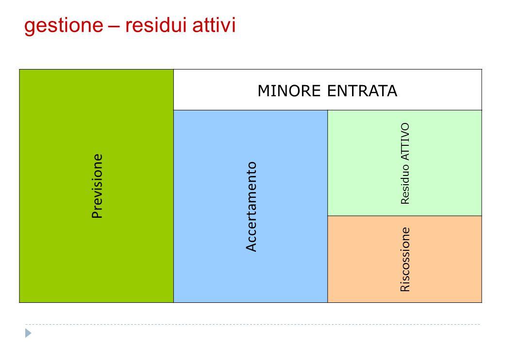 gestione – residui attivi Previsione MINORE ENTRATA Accertamento Residuo ATTIVO Riscossione