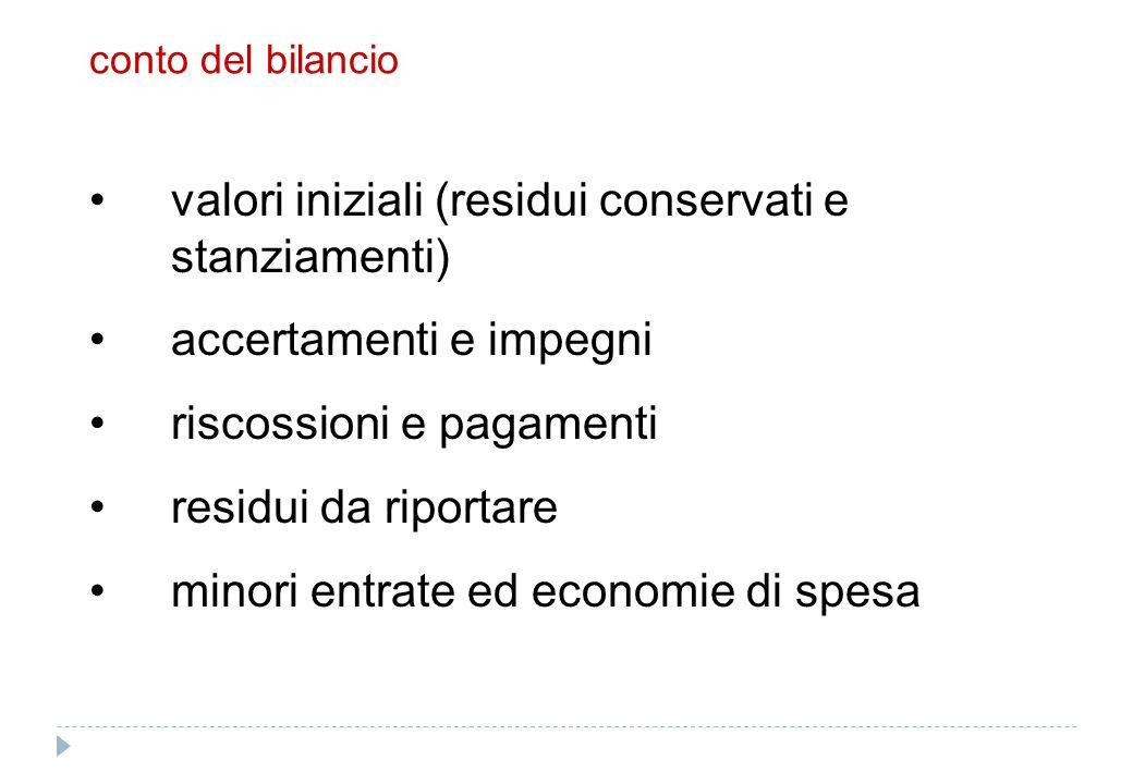 conto del bilancio valori iniziali (residui conservati e stanziamenti) accertamenti e impegni riscossioni e pagamenti residui da riportare minori entr