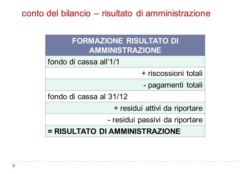conto del bilancio – risultato di amministrazione FORMAZIONE RISULTATO DI AMMINISTRAZIONE fondo di cassa all1/1 + riscossioni totali - pagamenti total
