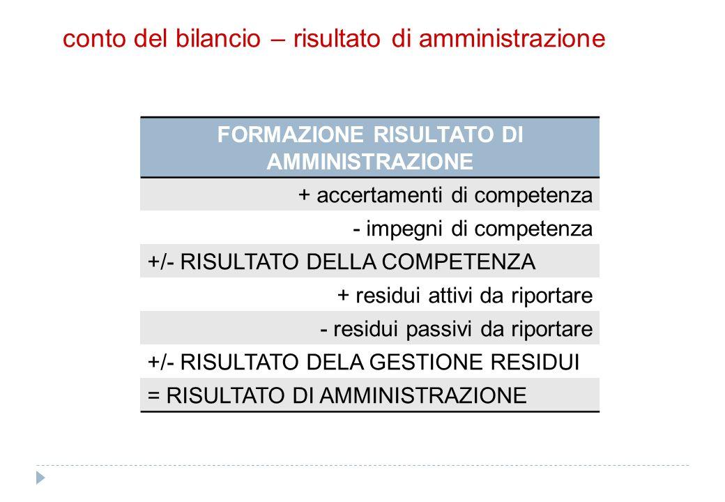 conto del bilancio – risultato di amministrazione FORMAZIONE RISULTATO DI AMMINISTRAZIONE + accertamenti di competenza - impegni di competenza +/- RIS
