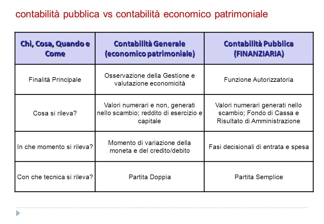 contabilità pubblica vs contabilità economico patrimoniale Chi, Cosa, Quando e Come Contabilità Generale (economico patrimoniale) Contabilità Pubblica