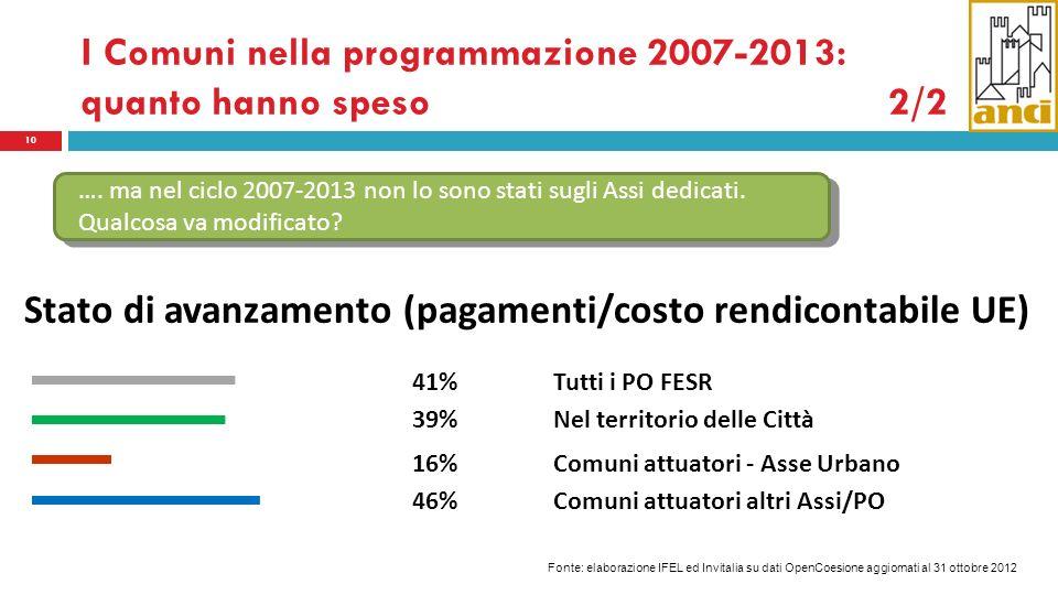 I Comuni nella programmazione 2007-2013: quanto hanno speso 2/2 10 41% 39% 16% 46% Tutti i PO FESR Nel territorio delle Città Comuni attuatori - Asse Urbano Comuni attuatori altri Assi/PO Stato di avanzamento (pagamenti/costo rendicontabile UE) ….