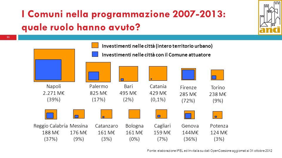 I Comuni nella programmazione 2007-2013: quale ruolo hanno avuto? 11 Bari 495 M (2%) Catania 429 M (0,1%) Catanzaro 161 M (3%) Messina 176 M (9%) Napo
