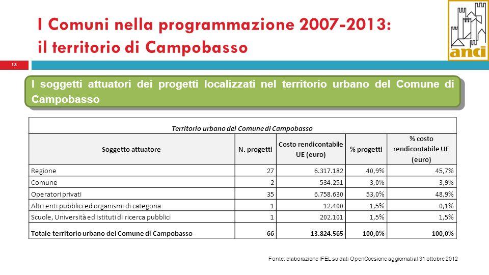 I Comuni nella programmazione 2007-2013: il territorio di Campobasso 13 I soggetti attuatori dei progetti localizzati nel territorio urbano del Comune