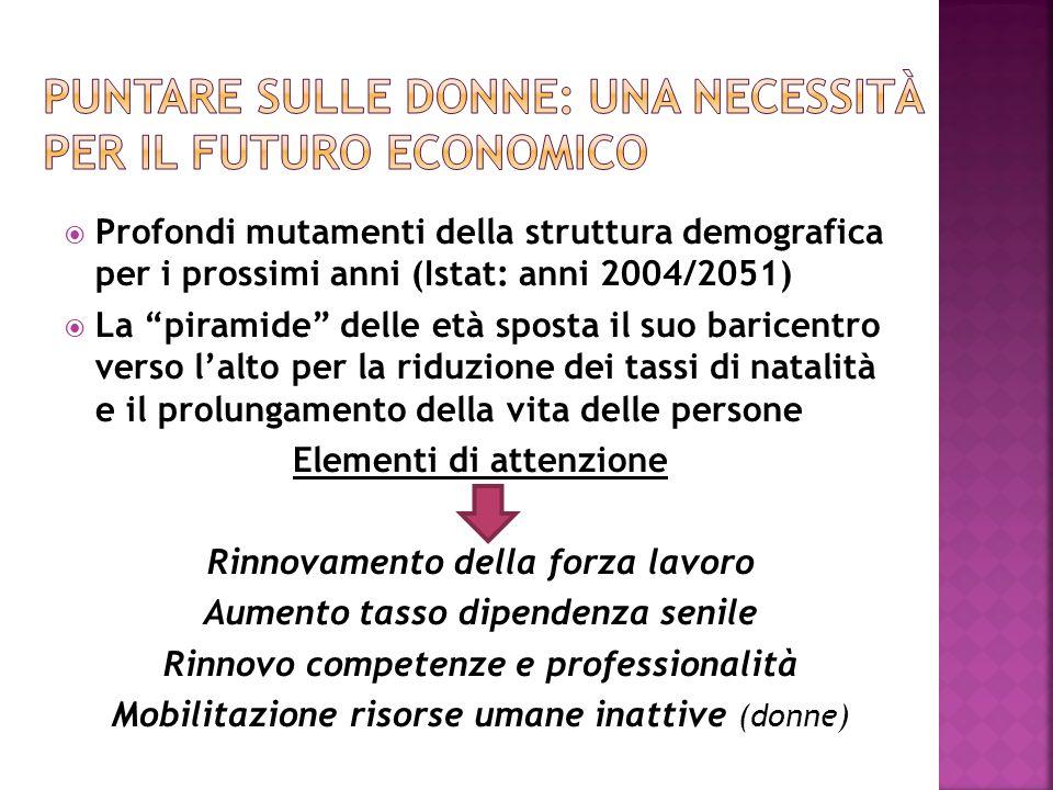 Profondi mutamenti della struttura demografica per i prossimi anni (Istat: anni 2004/2051) La piramide delle età sposta il suo baricentro verso lalto