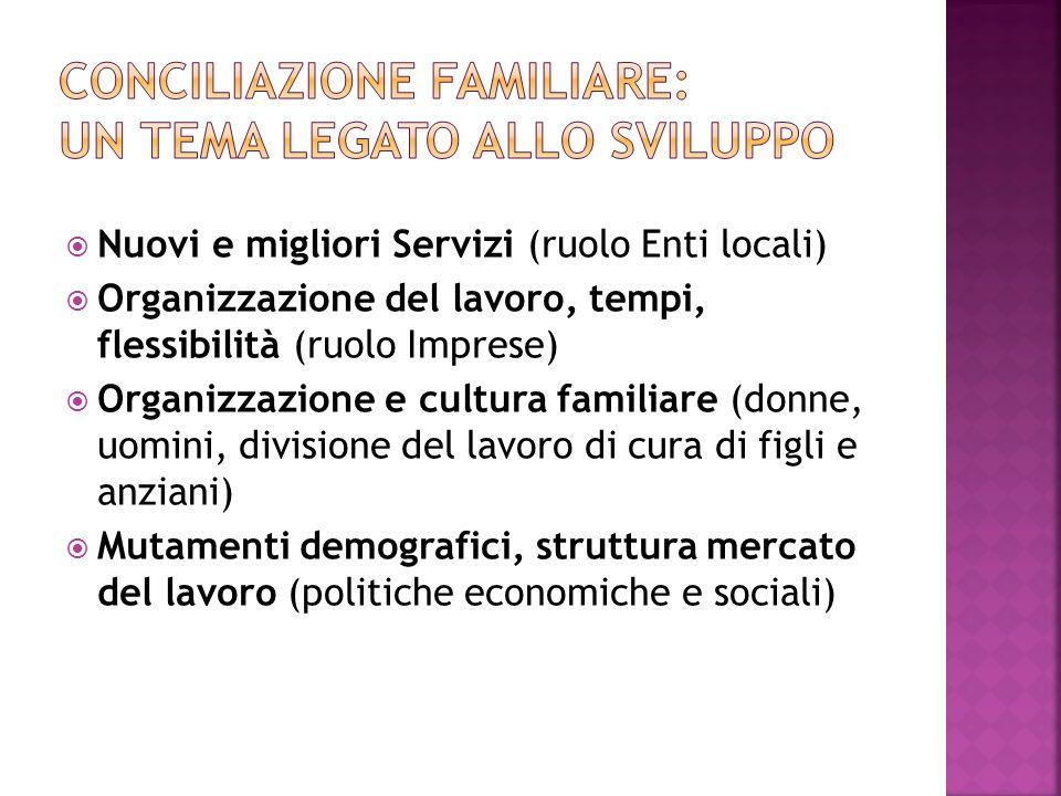 Nuovi e migliori Servizi (ruolo Enti locali) Organizzazione del lavoro, tempi, flessibilità (ruolo Imprese) Organizzazione e cultura familiare (donne,