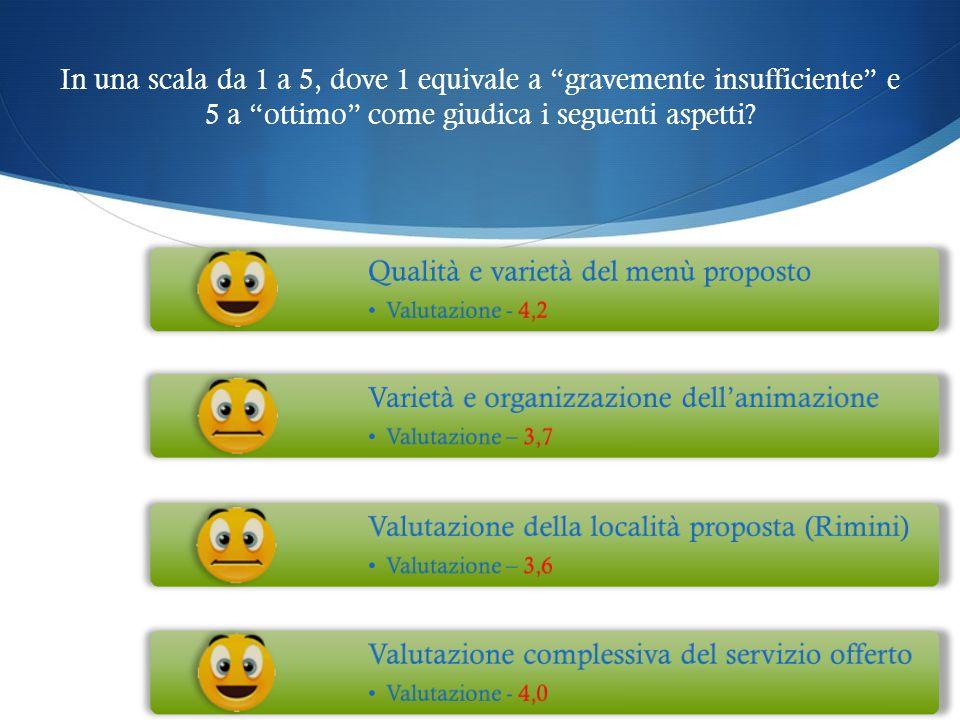 In una scala da 1 a 5, dove 1 equivale a gravemente insufficiente e 5 a ottimo come giudica i seguenti aspetti? Qualità e varietà del menù proposto Va