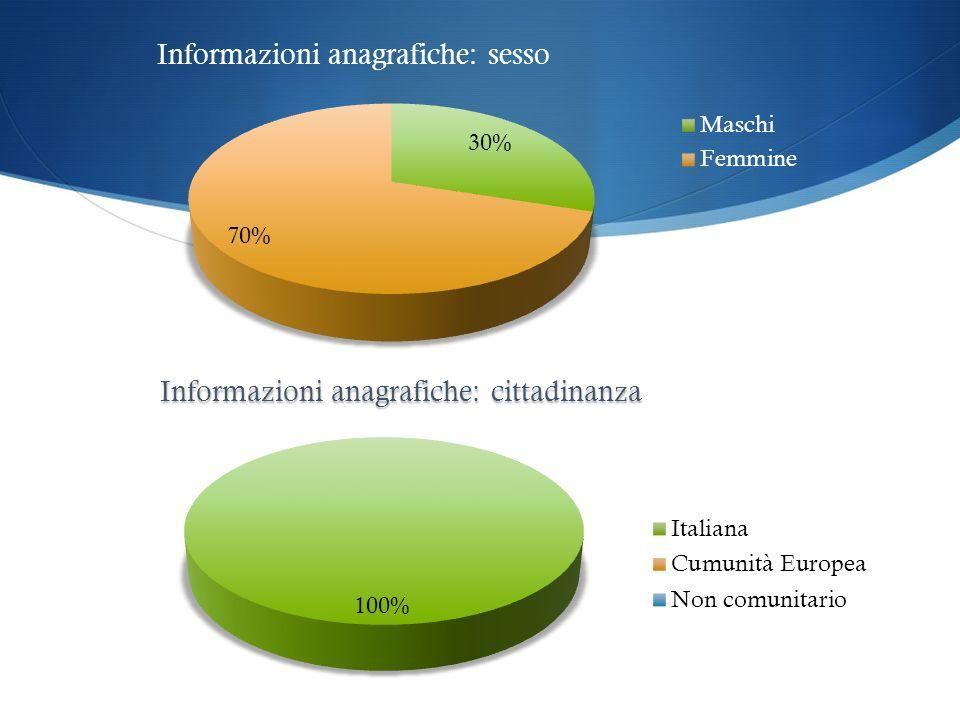 Informazioni anagrafiche: sesso Informazioni anagrafiche: cittadinanza