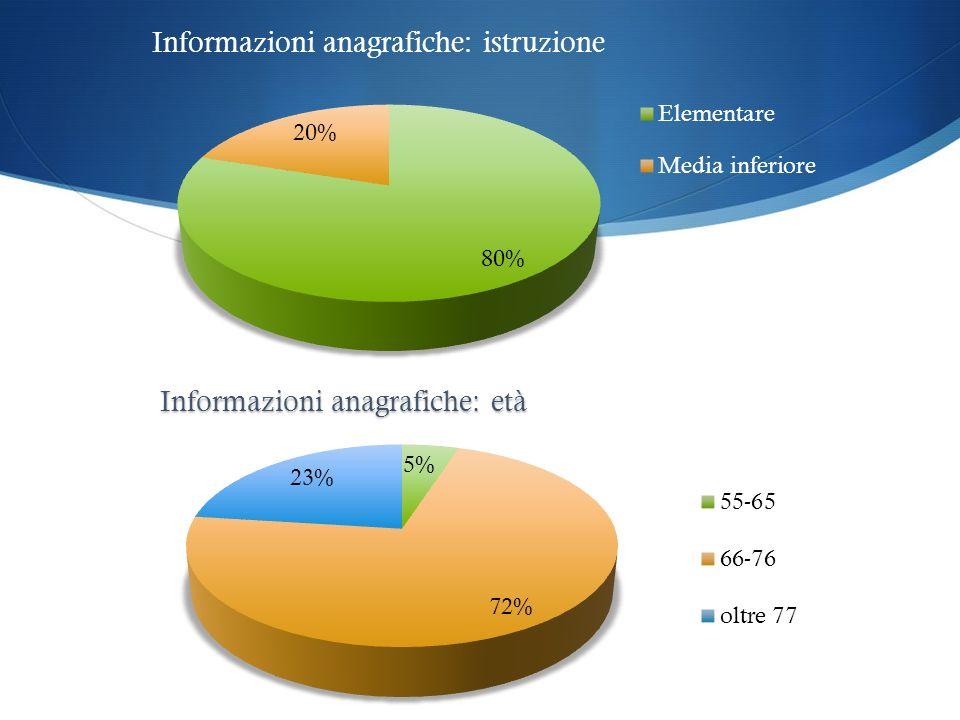 Informazioni anagrafiche: istruzione Informazioni anagrafiche: età