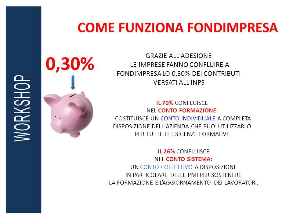 COME FUNZIONA FONDIMPRESA GRAZIE ALL'ADESIONE LE IMPRESE FANNO CONFLUIRE A FONDIMPRESA LO 0,30% DEI CONTRIBUTI VERSATI ALL'INPS 0,30% IL 70% CONFLUISC