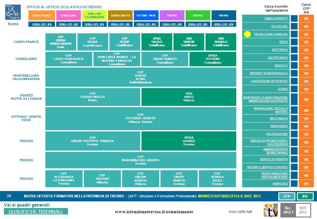 36 Vai ai quadri generali: QUALIFICHE TRIENNALI NUOVA OFFERTA FORMATIVA NELLA PROVINCIA DI TREVISO - (IeFP - Istruzione e Formazione Professionale) INDIRIZZI AUTORIZZATI A.S.
