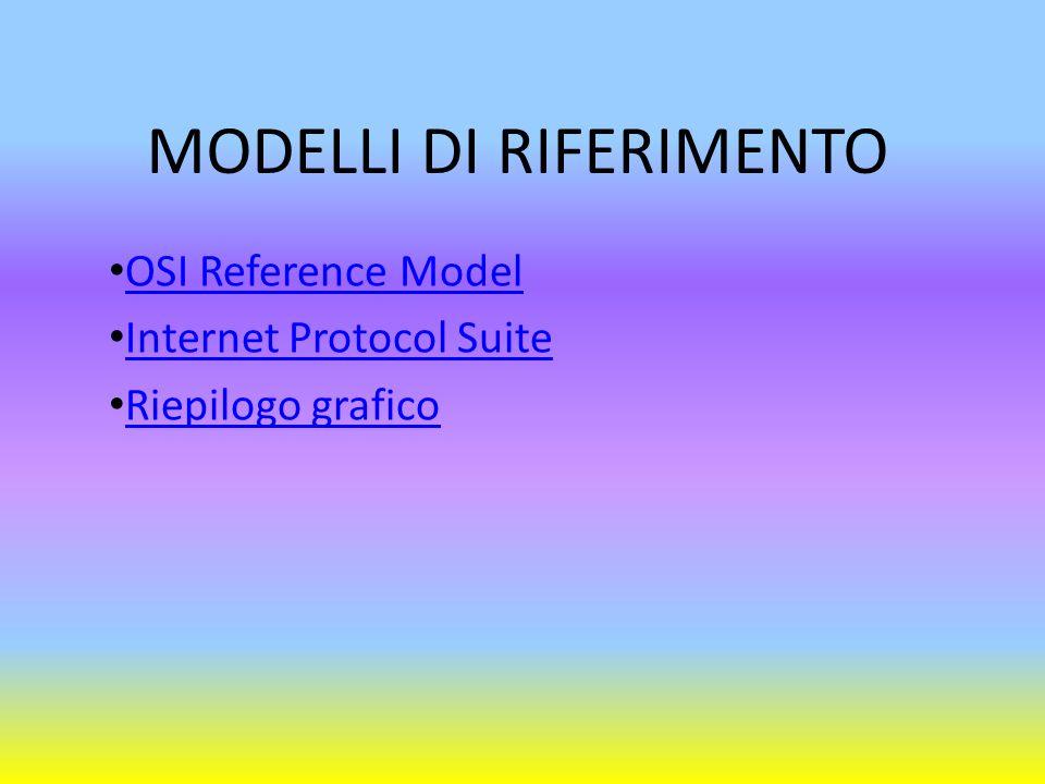 MODELLI DI RIFERIMENTO OSI Reference Model Internet Protocol Suite Riepilogo grafico