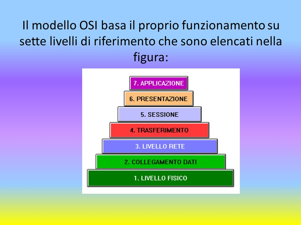 Larchitettura a livelli del modello OSI prevede una suddivisione di funzioni e servizi tra i vari livelli.