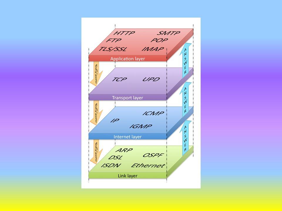 APPLICATION: i servizi resi da questo livello sono quelli rivolti allutente, come nel modello OSI; i protocolli più utilizzati di tale livello sono: Telnet FTP (file transfer protocol) SMTP (simple mail transfer protocol) NNTP (network news transfer protocol) HTTP (hyper text transfer protocol)