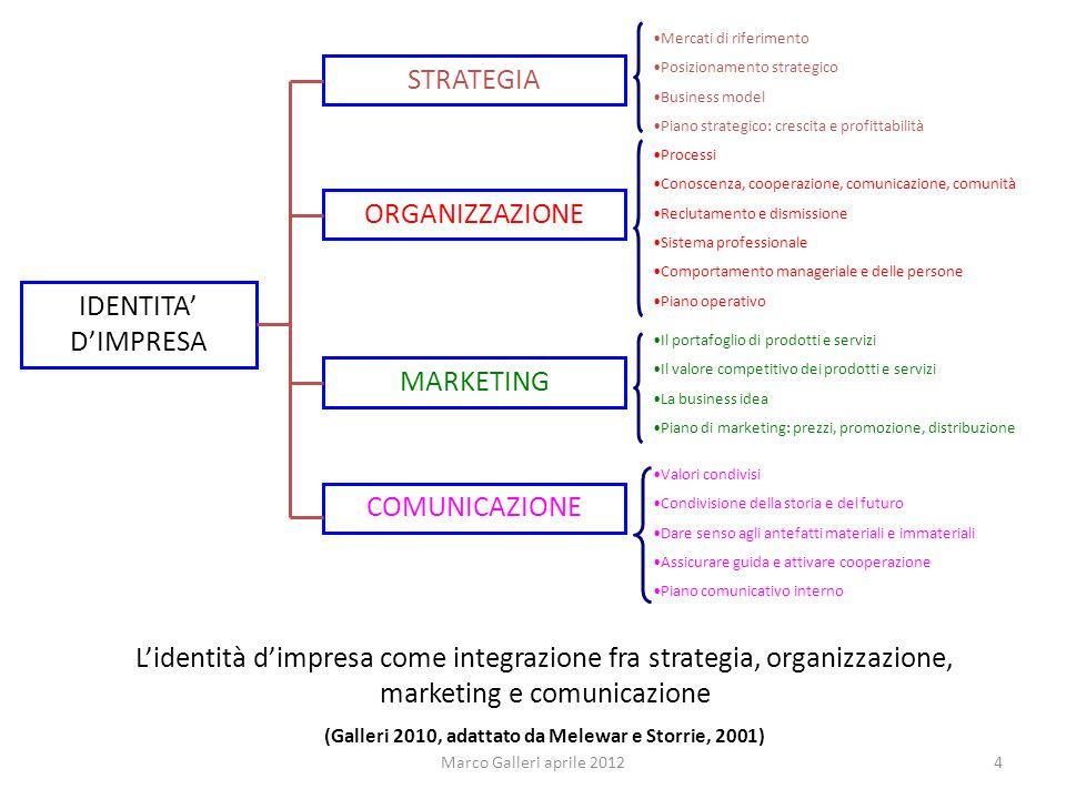 IDENTITA DIMPRESA STRATEGIA MARKETING ORGANIZZAZIONE COMUNICAZIONE Il portafoglio di prodotti e servizi Il valore competitivo dei prodotti e servizi L
