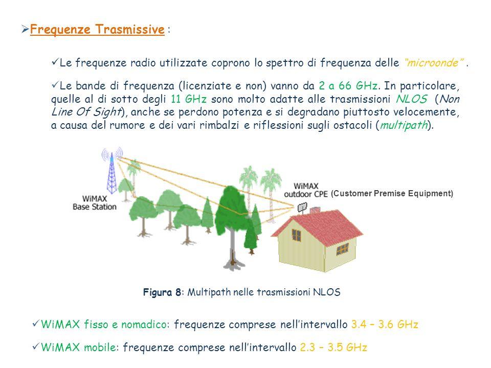 Le frequenze radio utilizzate coprono lo spettro di frequenza delle microonde. WiMAX fisso e nomadico: frequenze comprese nellintervallo 3.4 – 3.6 GHz