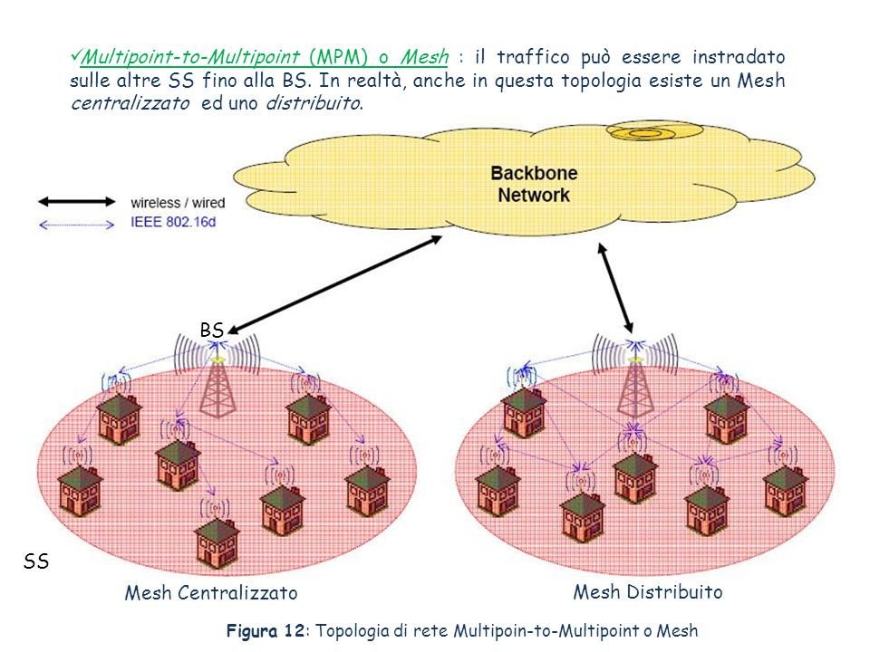 Multipoint-to-Multipoint (MPM) o Mesh : il traffico può essere instradato sulle altre SS fino alla BS. In realtà, anche in questa topologia esiste un
