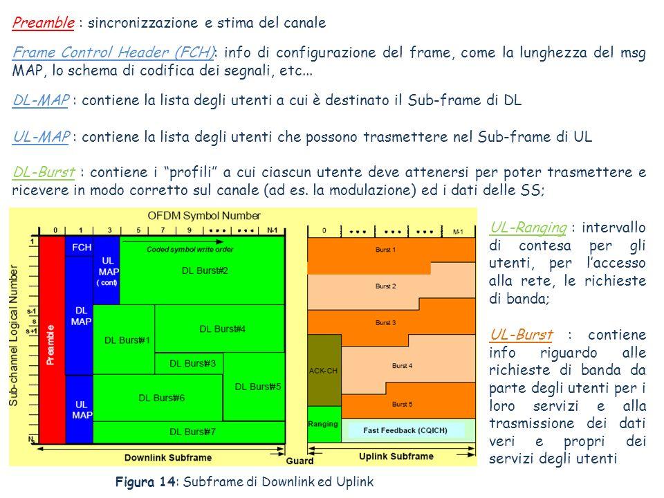 Preamble : sincronizzazione e stima del canale Frame Control Header (FCH): info di configurazione del frame, come la lunghezza del msg MAP, lo schema di codifica dei segnali, etc...