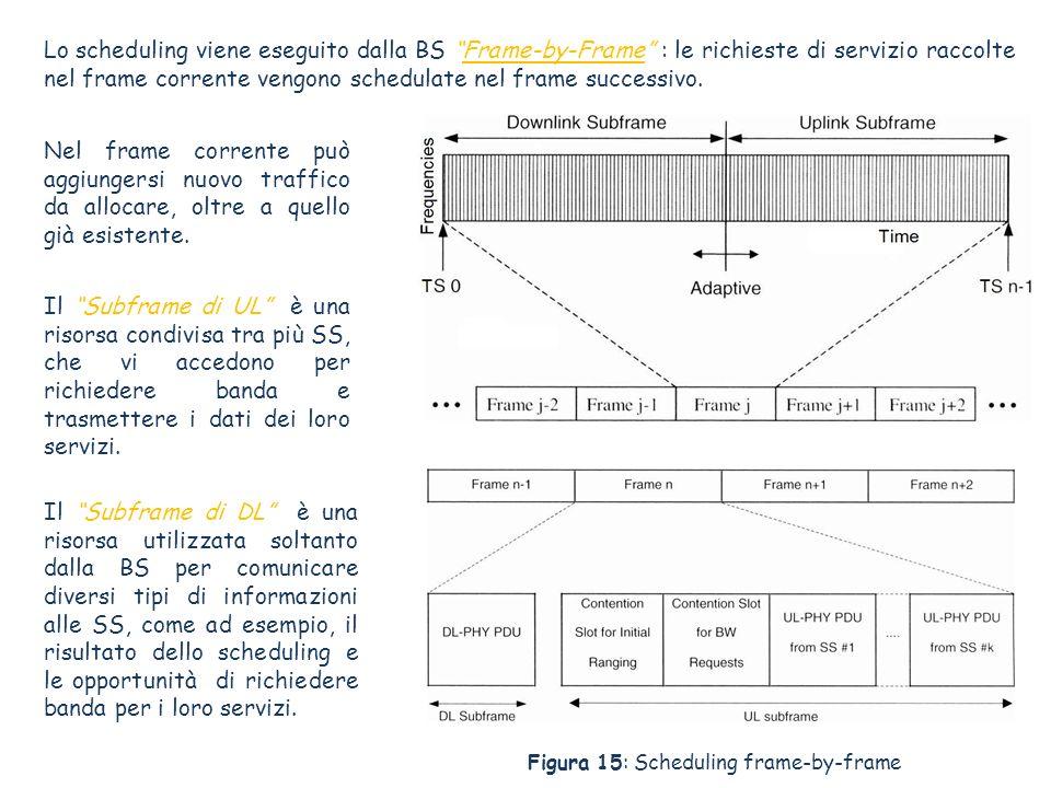 Il Subframe di UL è una risorsa condivisa tra più SS, che vi accedono per richiedere banda e trasmettere i dati dei loro servizi. Lo scheduling viene