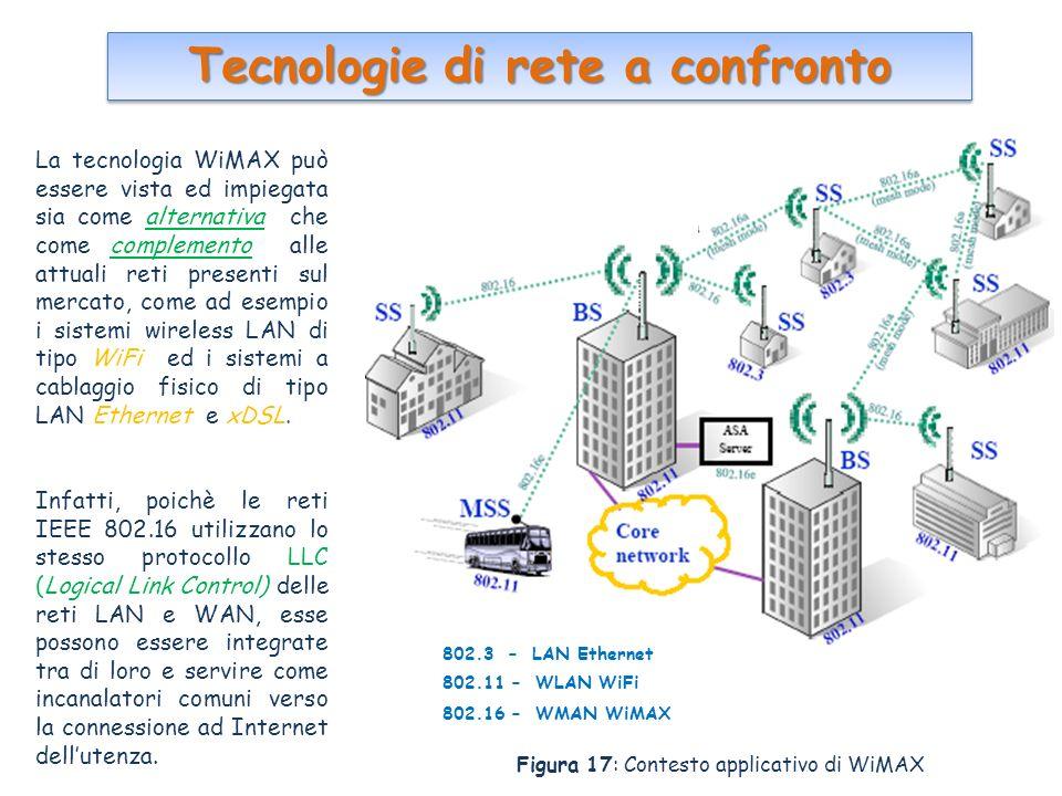 Tecnologie di rete a confronto La tecnologia WiMAX può essere vista ed impiegata sia come alternativa che come complemento alle attuali reti presenti sul mercato, come ad esempio i sistemi wireless LAN di tipo WiFi ed i sistemi a cablaggio fisico di tipo LAN Ethernet e xDSL.