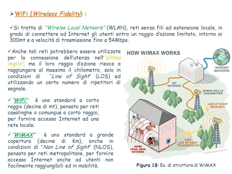 WiFi (Wireless Fidelity) : WiFi è uno standard a corto raggio (decine di mt), pensato per reti casalinghe o comunque a corto raggio, per fornire accesso Internet ad una rete locale.