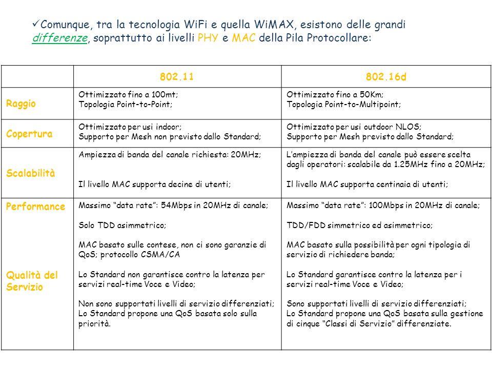 Comunque, tra la tecnologia WiFi e quella WiMAX, esistono delle grandi differenze, soprattutto ai livelli PHY e MAC della Pila Protocollare: 802.11802.16d Raggio Ottimizzato fino a 100mt; Topologia Point-to-Point; Ottimizzato fino a 50Km; Topologia Point-to-Multipoint; Copertura Ottimizzato per usi indoor; Supporto per Mesh non previsto dallo Standard; Ottimizzato per usi outdoor NLOS; Supporto per Mesh previsto dallo Standard; Scalabilità Ampiezza di banda del canale richiesta: 20MHz; Il livello MAC supporta decine di utenti; Lampiezza di banda del canale può essere scelta dagli operatori: scalabile da 1.25MHz fino a 20MHz; Il livello MAC supporta centinaia di utenti; Performance Qualità del Servizio Massimo data rate: 54Mbps in 20MHz di canale; Solo TDD asimmetrico; MAC basato sulle contese, non ci sono garanzie di QoS; protocollo CSMA/CA Lo Standard non garantisce contro la latenza per servizi real-time Voce e Video; Non sono supportati livelli di servizio differenziati; Lo Standard propone una QoS basata solo sulla priorità.