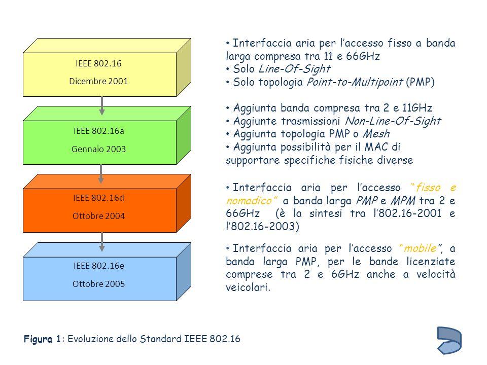 IEEE 802.16 Dicembre 2001 IEEE 802.16a Gennaio 2003 IEEE 802.16d Ottobre 2004 IEEE 802.16e Ottobre 2005 Interfaccia aria per laccesso fisso a banda la