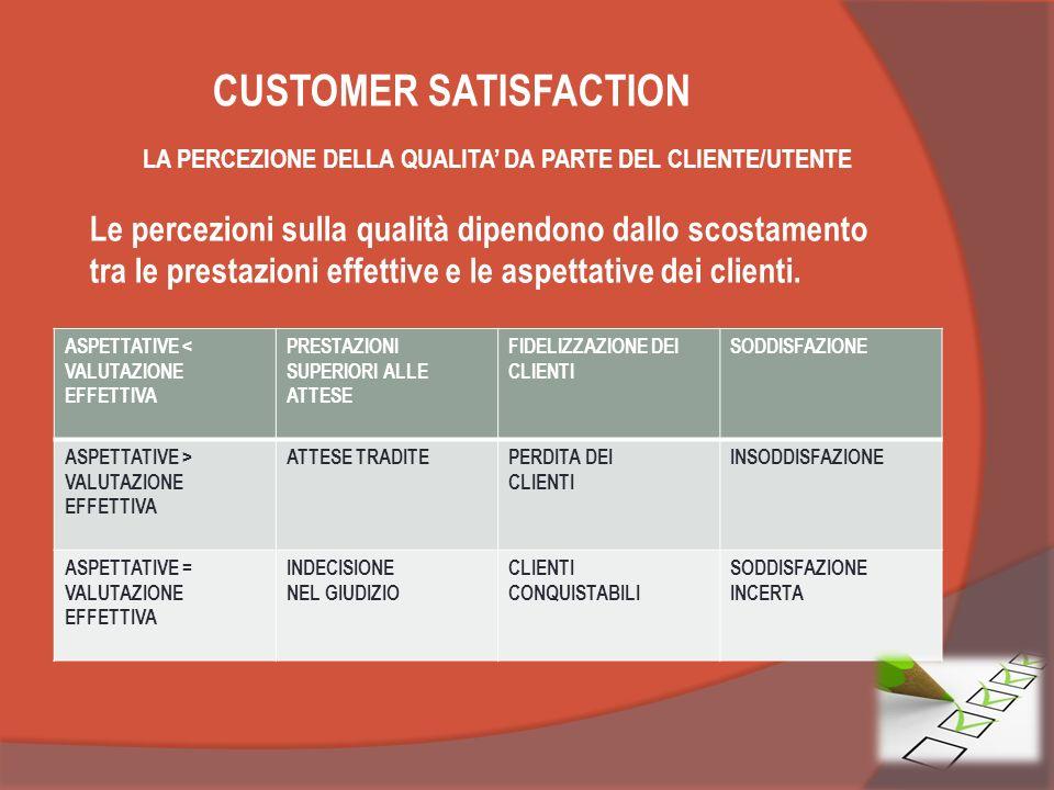 CUSTOMER SATISFACTION LA PERCEZIONE DELLA QUALITA DA PARTE DEL CLIENTE/UTENTE Le percezioni sulla qualità dipendono dallo scostamento tra le prestazioni effettive e le aspettative dei clienti.