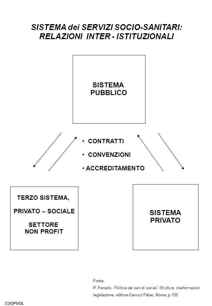 SISTEMA dei SERVIZI SOCIO-SANITARI: RELAZIONI INTER - ISTITUZIONALI SISTEMA PUBBLICO TERZO SISTEMA, PRIVATO – SOCIALE SETTORE NON PROFIT SISTEMA PRIVA