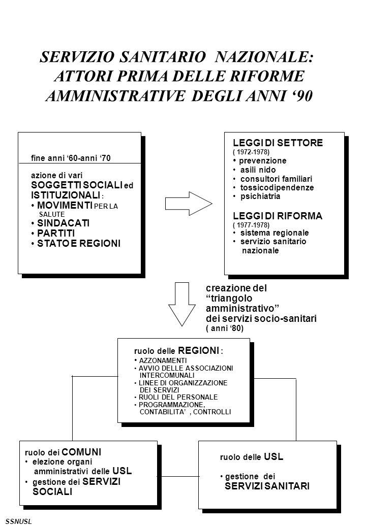 SERVIZIO SANITARIO NAZIONALE: ATTORI PRIMA DELLE RIFORME AMMINISTRATIVE DEGLI ANNI 90 LEGGI DI SETTORE ( 1972-1978) prevenzione asili nido consultori