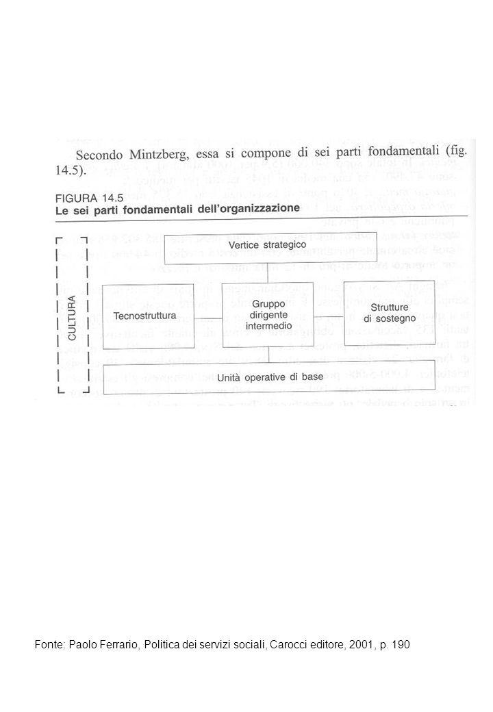 Fonte: Paolo Ferrario, Politica dei servizi sociali, Carocci editore, 2001, p. 190