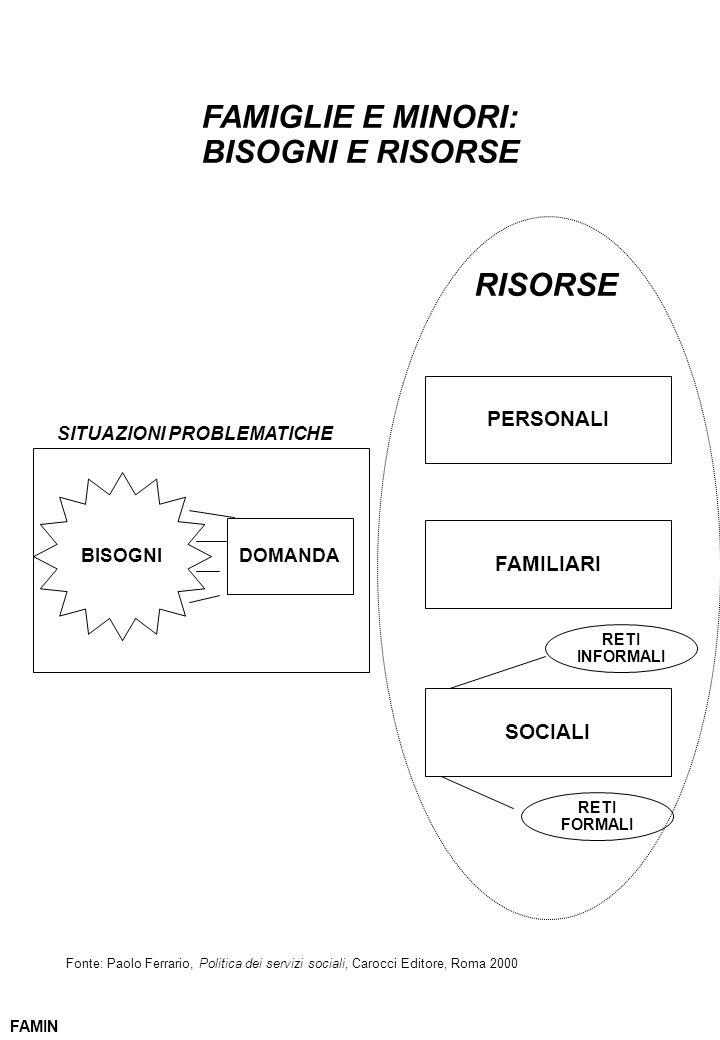 FAMIGLIE E MINORI: BISOGNI E RISORSE FAMIN PERSONALI FAMILIARI RISORSE SOCIALI RETI INFORMALI RETI FORMALI BISOGNI DOMANDA SITUAZIONI PROBLEMATICHE Fo