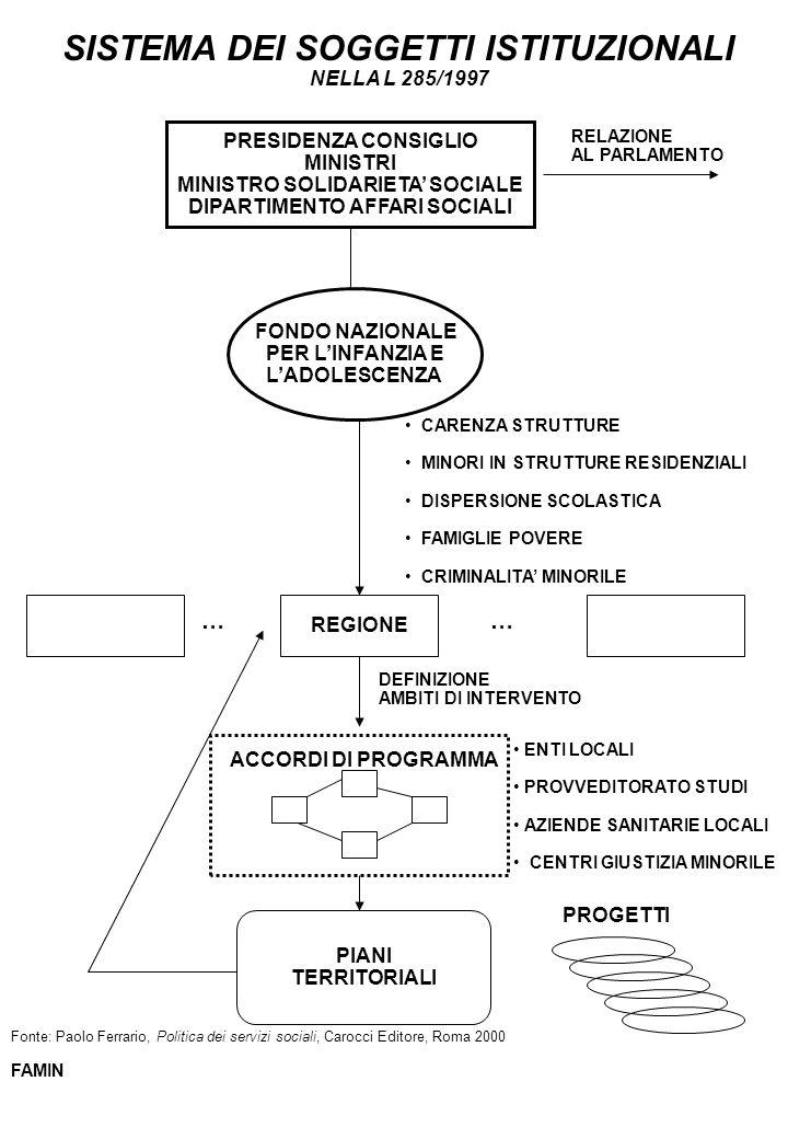 SISTEMA DEI SOGGETTI ISTITUZIONALI NELLA L 285/1997 PRESIDENZA CONSIGLIO MINISTRI MINISTRO SOLIDARIETA SOCIALE DIPARTIMENTO AFFARI SOCIALI FONDO NAZIO