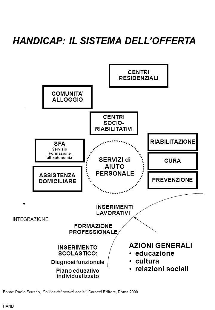 AZIONI GENERALI educazione cultura relazioni sociali ASSISTENZA DOMICILIARE CENTRI SOCIO- RIABILITATIVI COMUNITA ALLOGGIO CENTRI RESIDENZIALI INSERIME